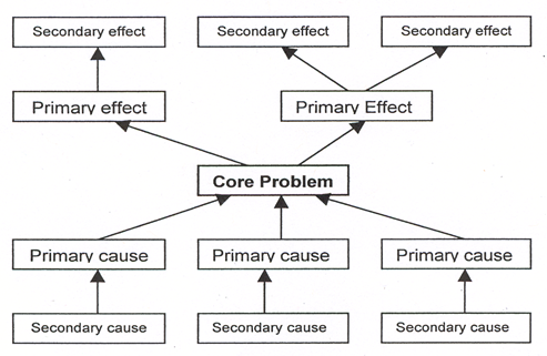 2 causal mapping or problem tree analysis you can then use the diagram or problem tree to produce a solution tree where the trunk is your main aim the roots are objectives and the branches are the ccuart